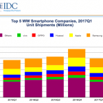 Las mejores marcas de móviles y sus cuotas de mercado 2017.