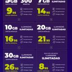 Mobilfree sube tarifas entre 1 y 2 euros con cobertura YOIGO