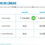 DIGI registra más de 290.000 nuevas altas en el primer semestre y supera 1,6 millones de clientes