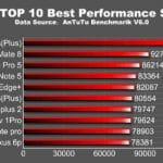 Los mejores móviles según ANTUTU: iPhone 6S plus