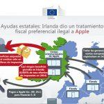 EUROPA podría reclamar 13000 millones de euros a APPLE.