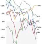 La crisis mundial de fabricantes de móvil hace que solo 3 ganen y que algunos decidan retirarse del mercado.