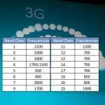 Los reguladores implantarán frecuencia banda 11 1500MHZ para 4G.