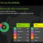 Android roba a IOS una gran parte del mercado en Estados Unidos.