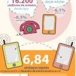 Los ingresos en telefonía móvil bajan de nuevo hasta la media de casí 7 céntimos por minuto.