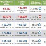 Movistar y Vodafone siguen perdiendo clientes al no adaptarse a las nuevas tarifas del mercado.