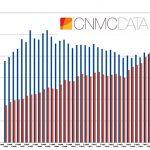 La mayoría de los clientes consume menos de 500 minutos al mes en VOZ según los datos de la CNMC.