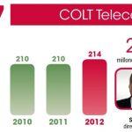 COLT Telecom cambia de estrategia y cerrará la mayoría de sus contratos de venta de trafico IP.