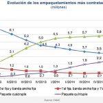 Los convergentes suben un 150% del 2014 al 2015: Mala noticia para las OMVs.