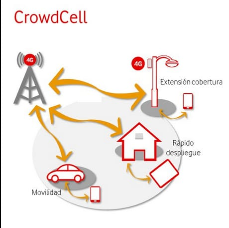 crowdcell