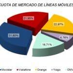 MOVISTAR el gran perdedor según la CNMC en cuota de mercado.