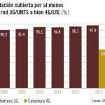 El 4G en España mejorará con los 800MHZ en cobertura PERO… ¿Cual es el limite?