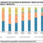 La fibra triunfa pero el 40% está en Madrid o Barcelona