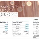 MASMOVIL gana más clientes que ORANGE según datos CNMC.