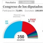 España tiene un sistema electoral injusto dónde todos los votos no valen lo mismo.