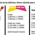 El negocio de las eléctricas explicado: Se limita el ahorro con la competencia.