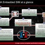 La eSIM nos permitirá cambiar de compañía sin cambiar la tarjeta: Los operadores quieren controlar la estandarización.