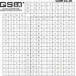 Los mensajes de móvil de 160 caracteres usan la codificación GSM 3.38 definidas en 1995. ¡Faltan muchas tildes!