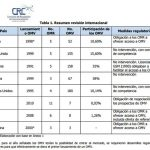 España de los países con peor cuota de mercado para OMVs.