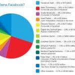 Negocios Burbuja: WhatsAPP y Facebook : Miles de perdidas anualmente pero un negocio con futuro para sus accionistas.