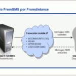 ¿Sabes como puedes tener una web para que te manden sms a tu movil? ¿Como instalarte una pasarela propia de SMS por Internet de forma casera en symbian S60 con un simple programa FromSMS?