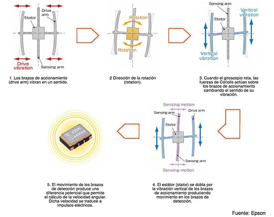 giroscopio