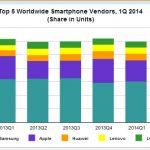 Los fabricantes de móviles que más venden: SAMSUNG, APPLE, HUAWEI, LENOVO y LG