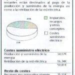 La luz: ¿Por qué tiene un impuesto de lujo del 16%? Proximamente el 18%. ¿Es justo?