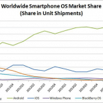Windows phone sigue perdiendo frente a Android y IOS según IDC.