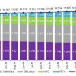 Las lineas FTTH ya superan los 1,8 millones según la CNMC: ¿Cual será el futuro de la DSL?