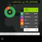 Windows Phone supera a IOS en España: ¿Sorpresa?