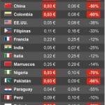Lebara baja las tarifas internacionales a algunos destinos de forma promocional a 3c/min.