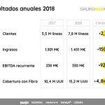 MASMOVIL anuncia unos excelentes resultados en el 2018