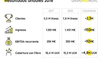 masmovil2018_incrementabeneficios