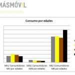 MASMOVIL nos informa sobre el consumo de voz y datos móvil en España: La media < 100 minutos al mes, < 15 sms y < 400MB/mes.