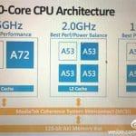 La nueva apuesta por los 10 núcleos: MediaTek Helio X20 y Qualcomm Snapdragon 818.