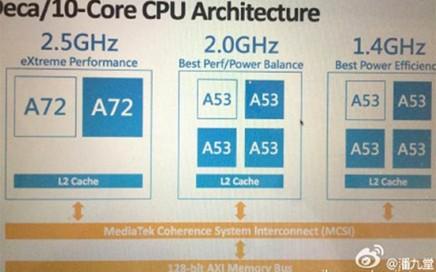 Fuente: http://hexus.net/tech/news/cpu/82579-mediatek-deca-core-mt6797-helio-x20-soc-specs-surface/