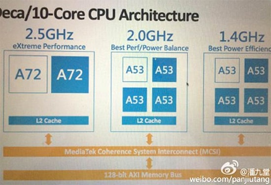 Fuente: http://hexus.net/tech/news/cpu/82579-mediatek-deca-core-mt6797-helio-x20-soc-specs-surface/