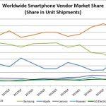 Los problemas actuales de los móviles: Una realidad. ¡Os interesará!