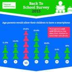 ¿Una edad mínima para tener móvil? 65% en Reino Unido entre 8-11 años lo tienen.