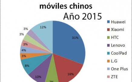 movileschinos2015