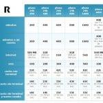 Movil R anuncia que mejora sus tarifas ofreciendo minutos gratis dentro del mismo titular. por 43€ ofrece sin terminal 800 min + 2GB de datos.