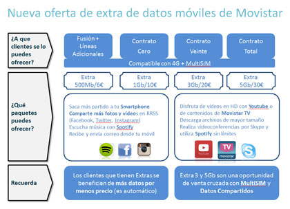 movistardatosextra
