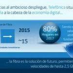TELEFONICA pretende ofrecer 200MB simétricos para final de año. ¿A qué precio?