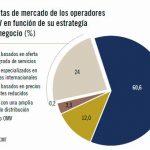 El negocio de las OMV: Las soluciones convergentes y el trafico internacional los verdaderos ganadores.