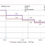 La CMT podría adelantar 6 meses la bajada de la interconexión móvil a 1,09c.