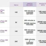 ONO simplifica sus tarifas móviles equiparando el coste en primeras y segundas lineas.
