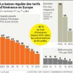 Orange pretende eliminar el Roaming en todo Europa al menos dónde ofrezca servicio.