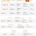Las nuevas tarifas de ORANGE no mejoran a su propia marca AMENA. Ofrecen menos por el mismo precio.