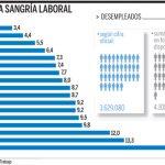 El paro en España supera el 18% : Algunas veces una imagen vale mas que las palabras.